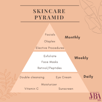 Skincare guide to applying products and cosmetic treatments